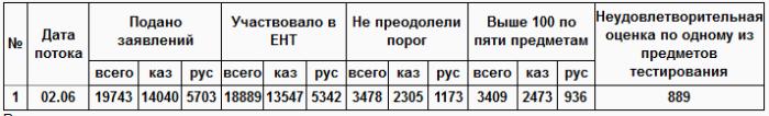Результаты 1ого потока ЕНТ